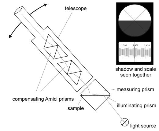 refractometry  refractive index